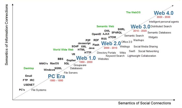 что такое web 3.0
