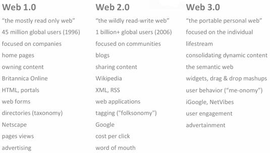 web 1.0 и web 2.0 и web 3.0