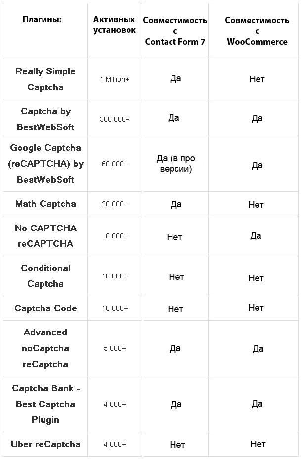 плагины капчи captcha 2017