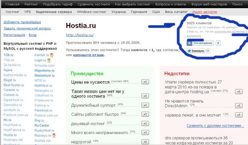 Лучший из дешевых (46 руб в месяц) хостингов – hostia.ru