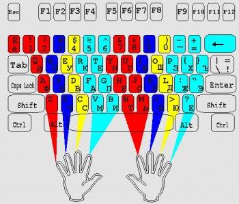 расположение рук при десятипальцевом наборе текста